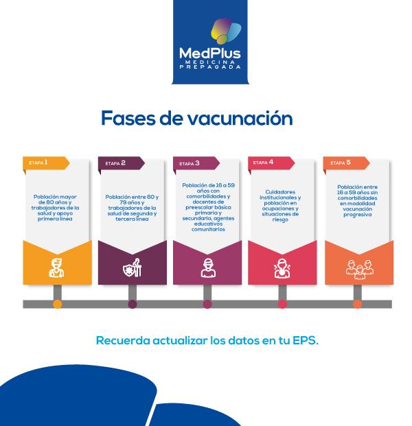 Estas son las fases de vacunación en Colombia medplus te informa, medplus medicina prepagada en colombia